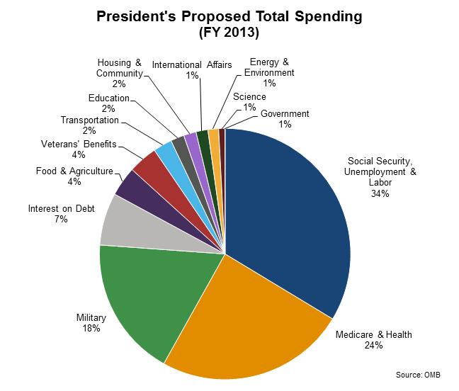 U.S. Budget Pie-Chart 2013